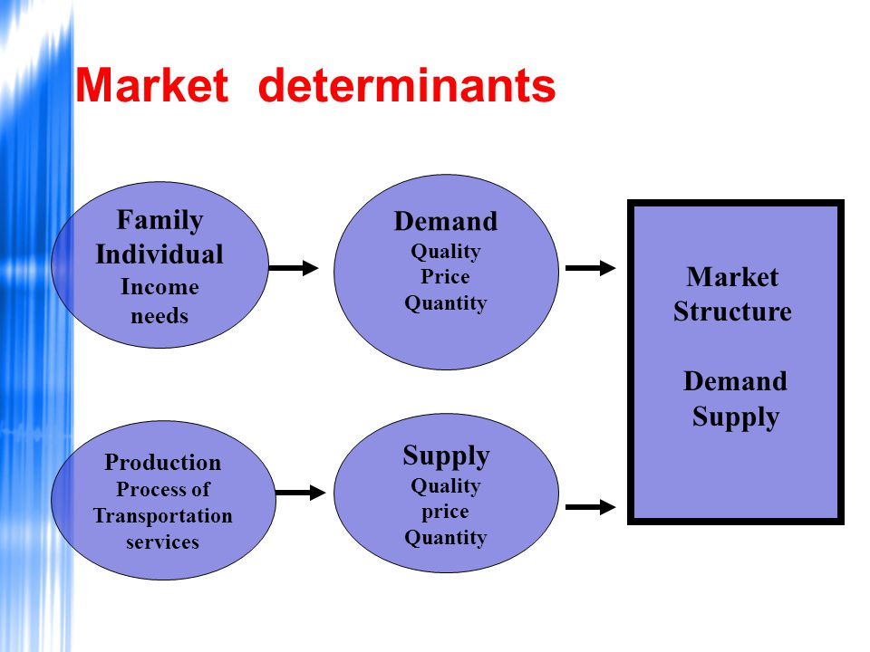 Market determinants Demand Family Individual Market Structure Demand