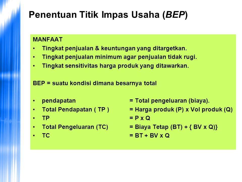 Penentuan Titik Impas Usaha (BEP)