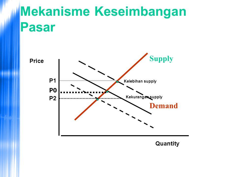 Mekanisme Keseimbangan Pasar