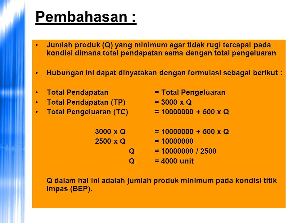 Pembahasan : Jumlah produk (Q) yang minimum agar tidak rugi tercapai pada kondisi dimana total pendapatan sama dengan total pengeluaran.