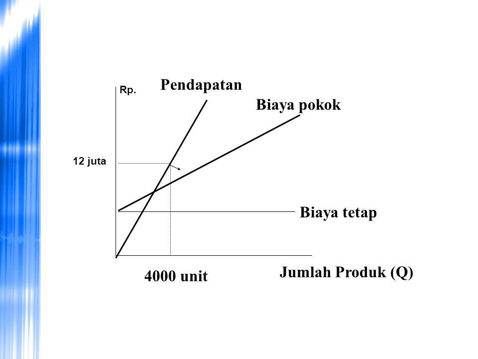 Pendapatan Biaya pokok Biaya tetap Jumlah Produk (Q) 4000 unit Rp.