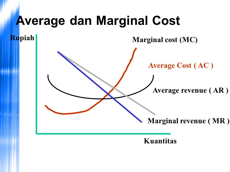 Average dan Marginal Cost