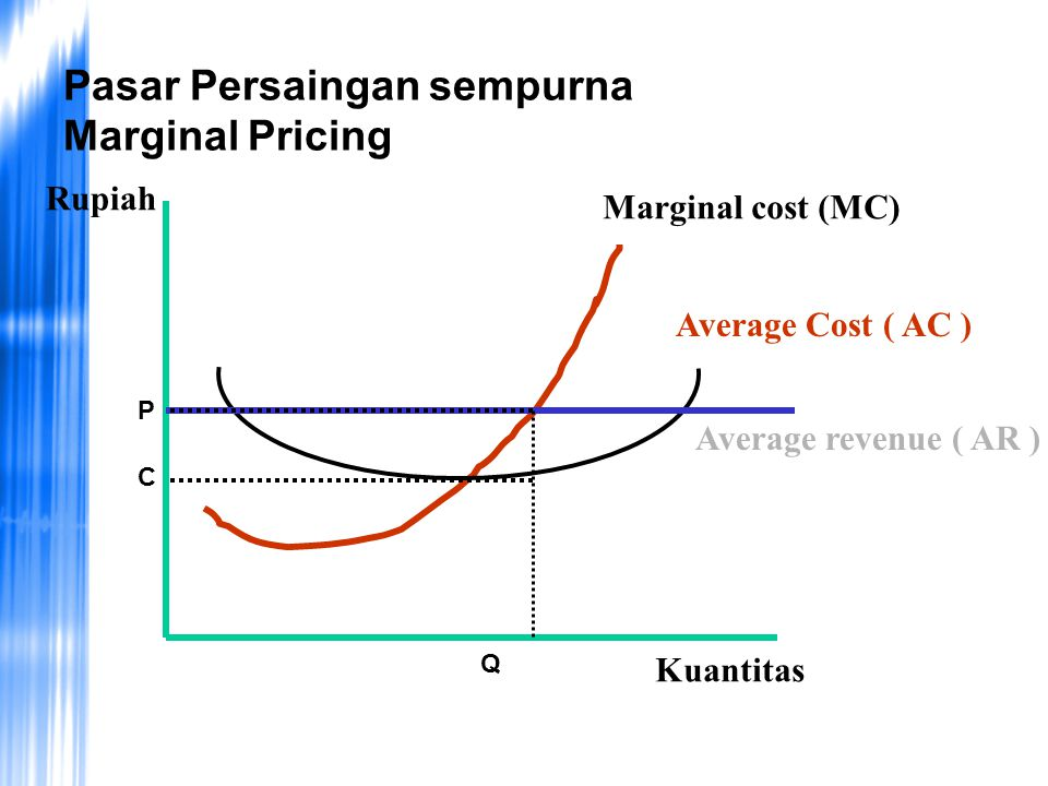 Pasar Persaingan sempurna Marginal Pricing