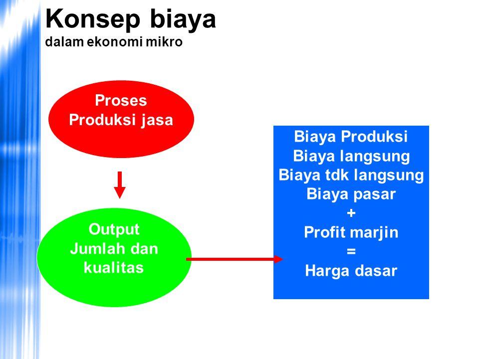 Konsep biaya dalam ekonomi mikro
