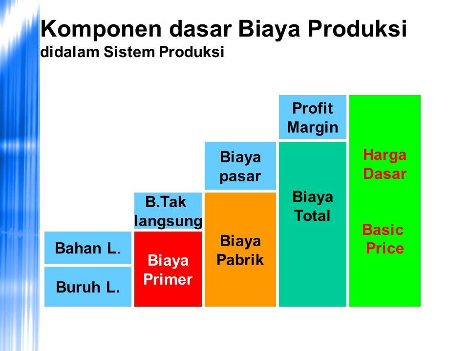 Komponen dasar Biaya Produksi didalam Sistem Produksi