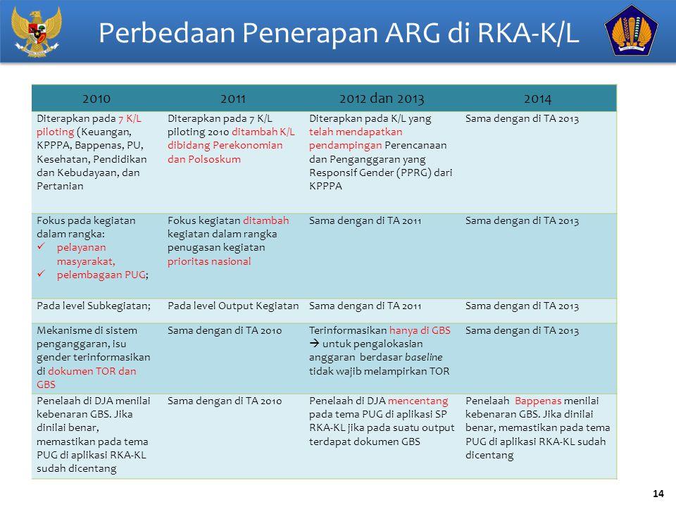 Perbedaan Penerapan ARG di RKA-K/L
