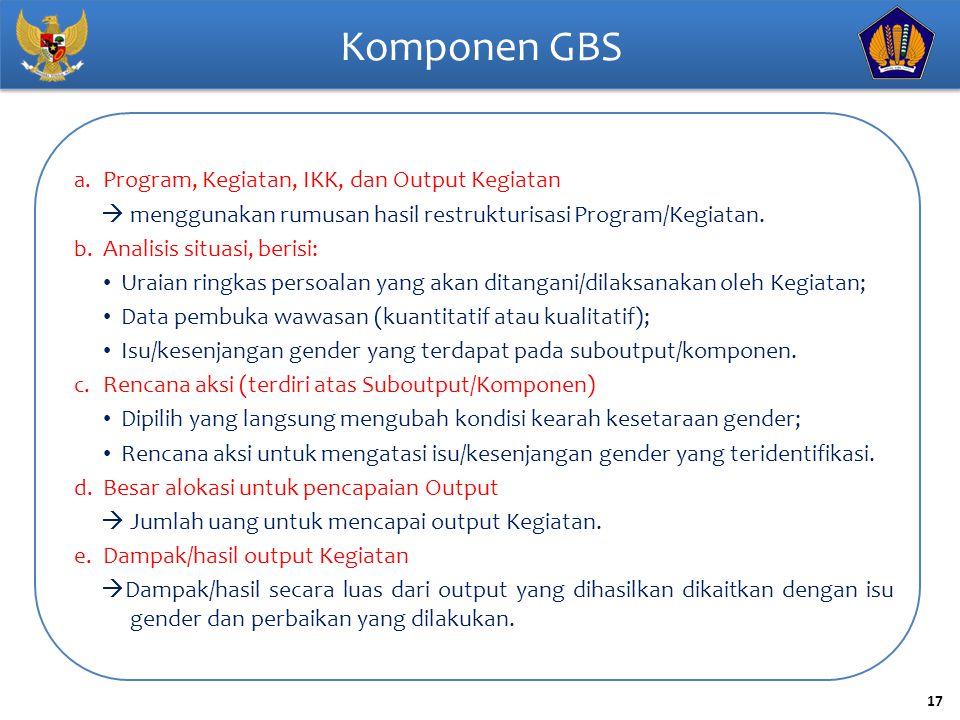 Komponen GBS Program, Kegiatan, IKK, dan Output Kegiatan