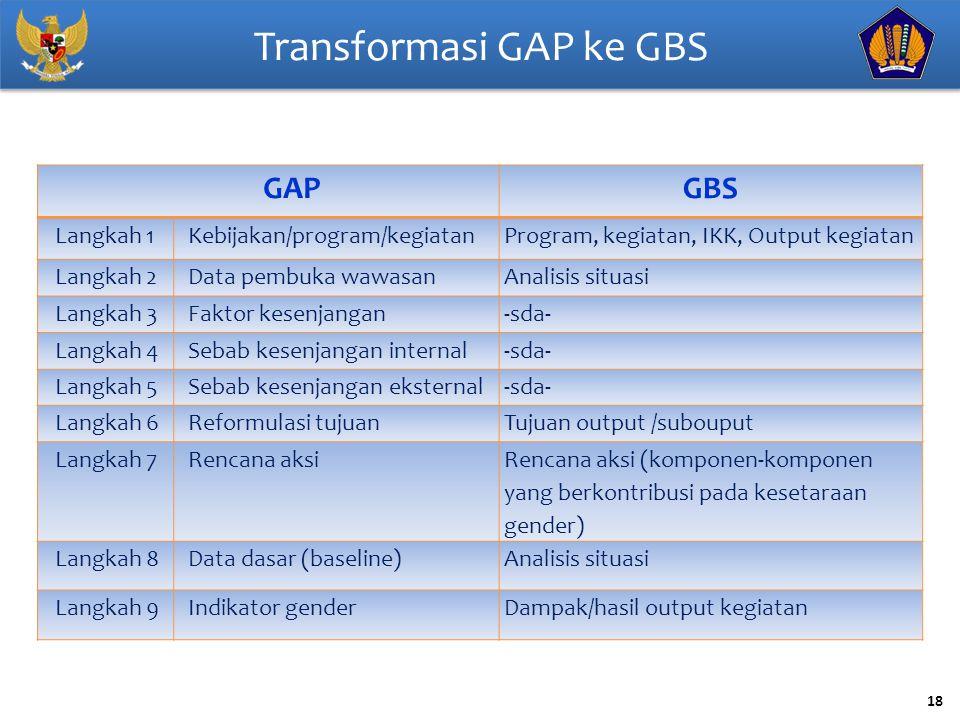 Transformasi GAP ke GBS