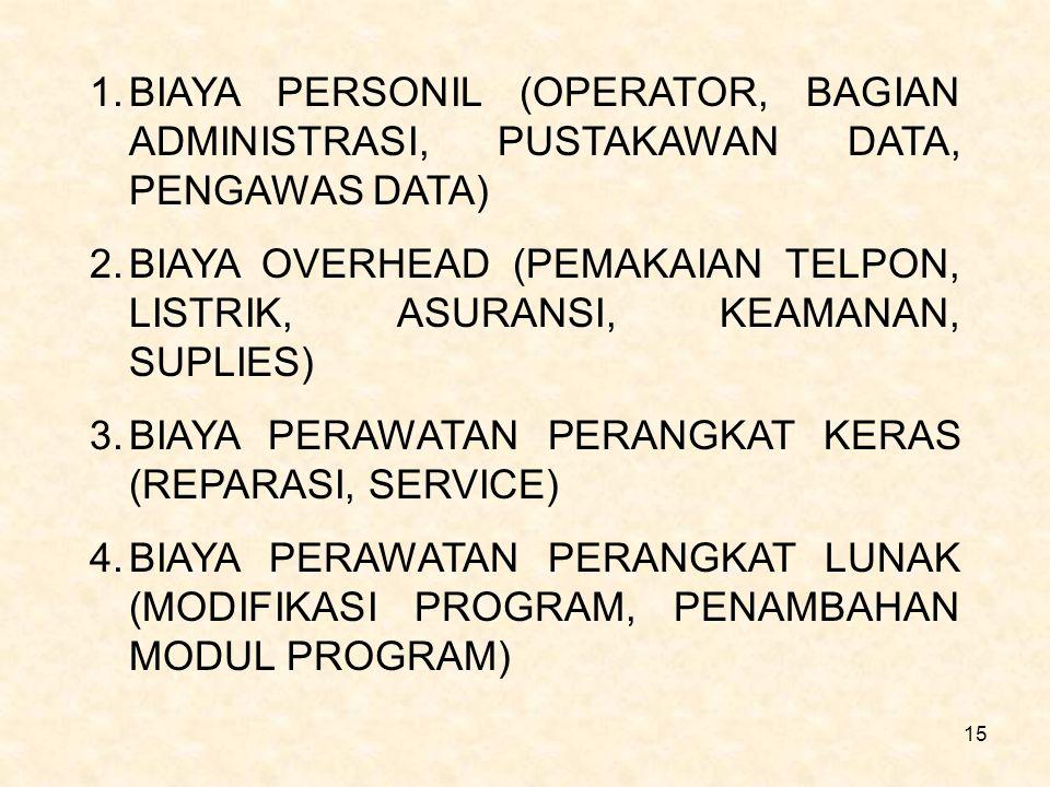 BIAYA PERSONIL (OPERATOR, BAGIAN ADMINISTRASI, PUSTAKAWAN DATA, PENGAWAS DATA)