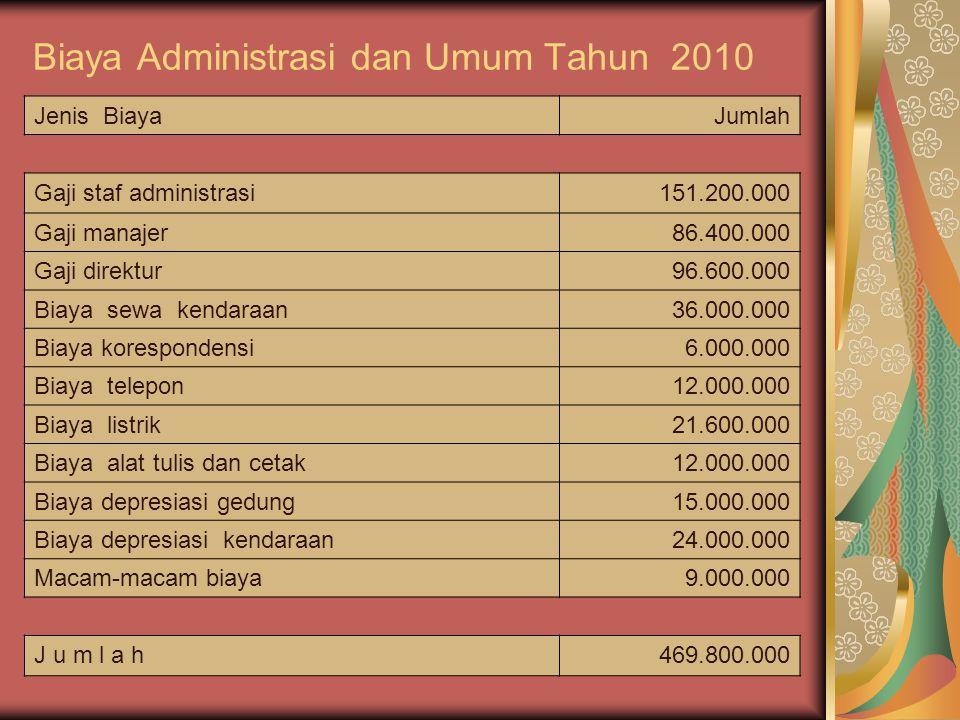 Biaya Administrasi dan Umum Tahun 2010