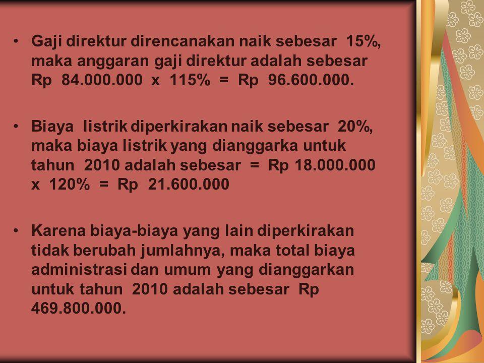 Gaji direktur direncanakan naik sebesar 15%, maka anggaran gaji direktur adalah sebesar Rp 84.000.000 x 115% = Rp 96.600.000.