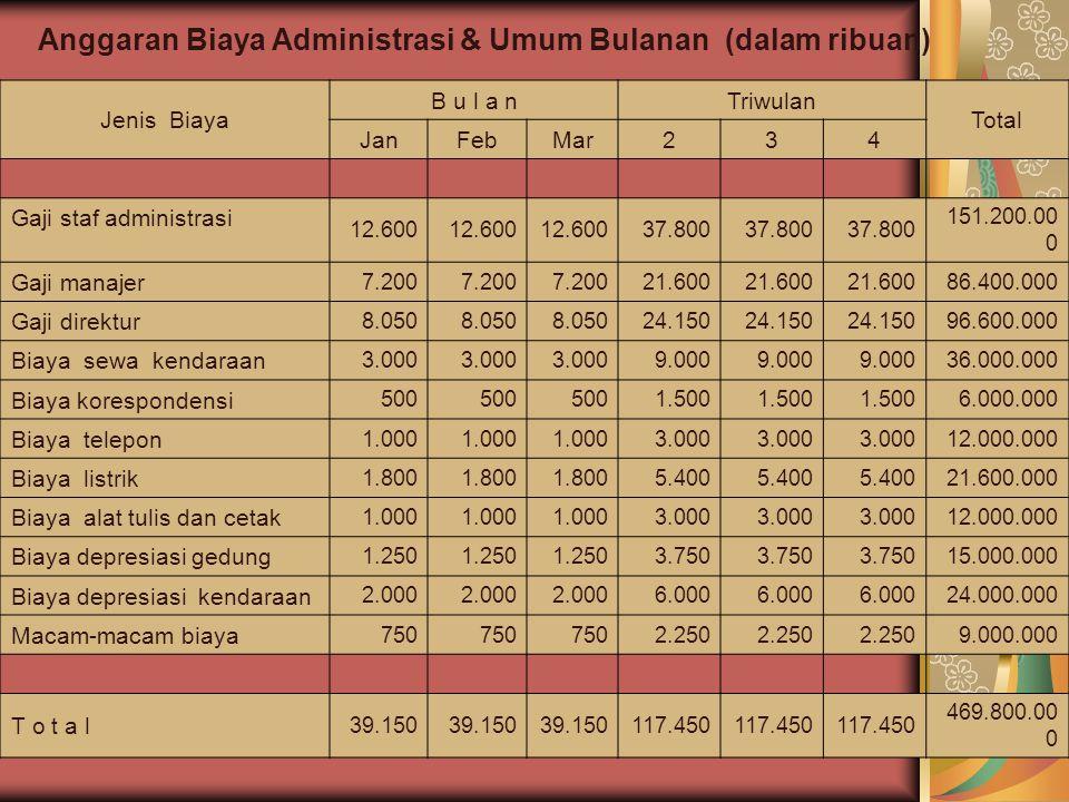 Anggaran Biaya Administrasi & Umum Bulanan (dalam ribuan)