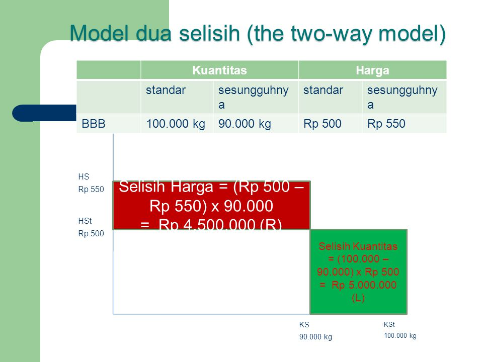 Model dua selisih (the two-way model)