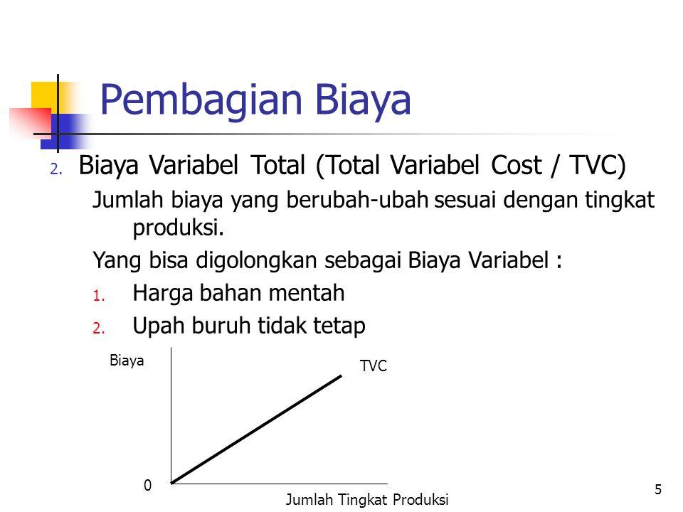 Pembagian Biaya Biaya Variabel Total (Total Variabel Cost / TVC)