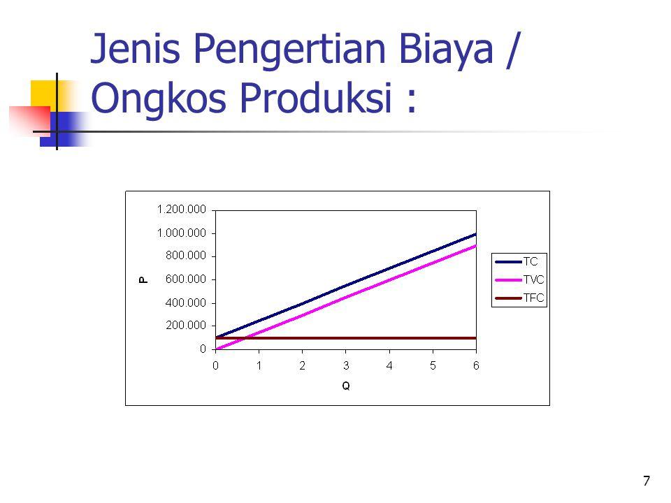 Jenis Pengertian Biaya / Ongkos Produksi :