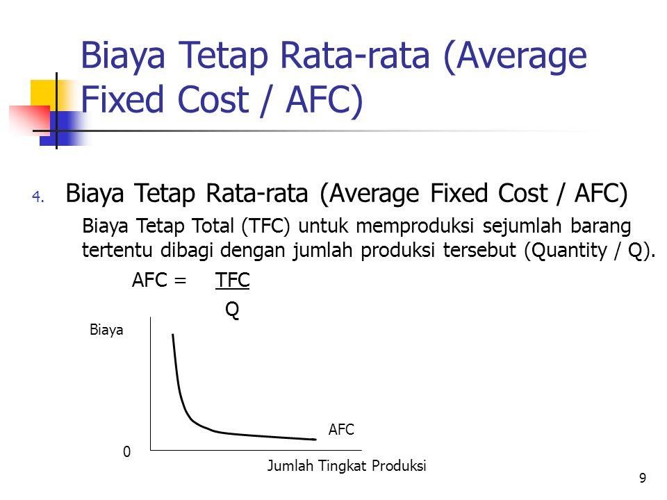 Biaya Tetap Rata-rata (Average Fixed Cost / AFC)