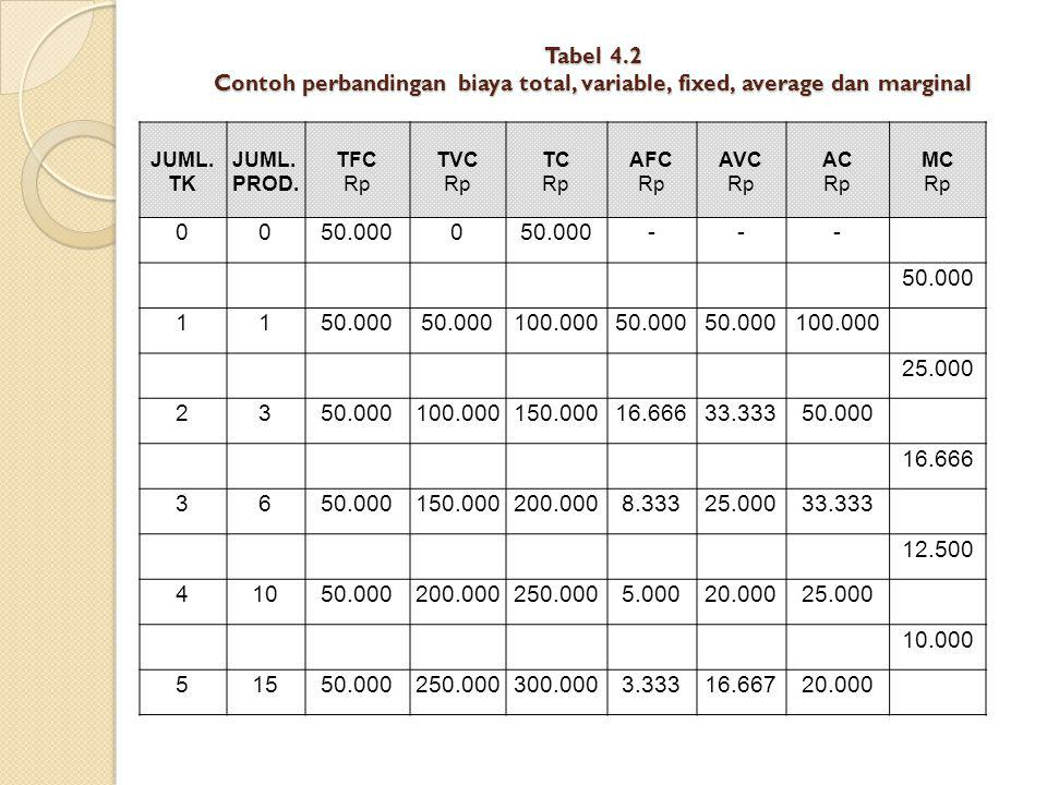 Tabel 4.2 Contoh perbandingan biaya total, variable, fixed, average dan marginal