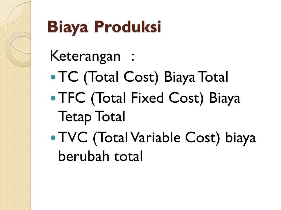 Biaya Produksi Keterangan : TC (Total Cost) Biaya Total