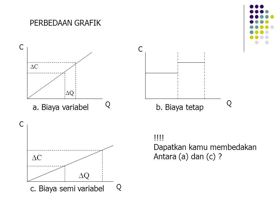 Dapatkan kamu membedakan Antara (a) dan (c) ∆C