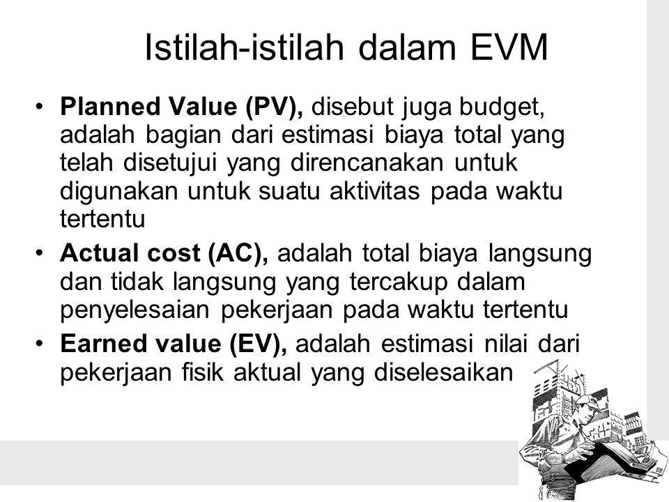 Istilah-istilah dalam EVM