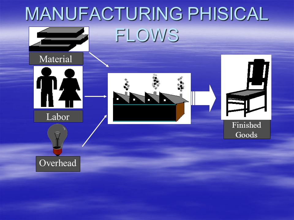 MANUFACTURING PHISICAL FLOWS