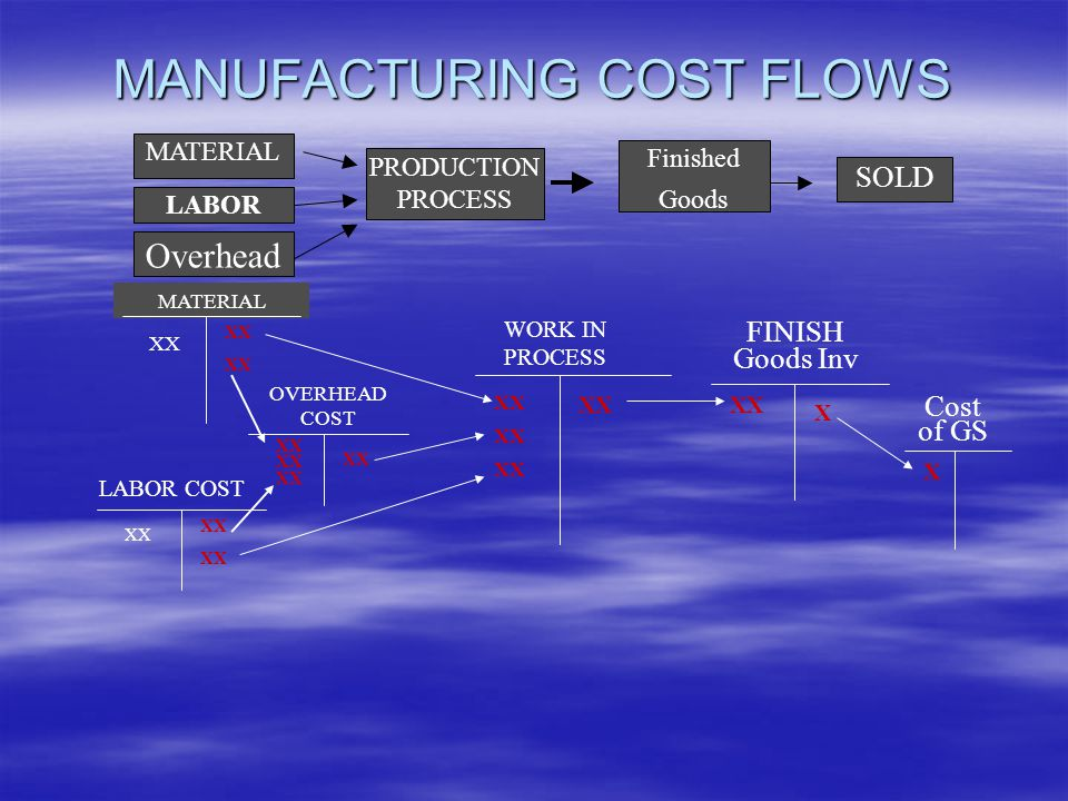 MANUFACTURING COST FLOWS