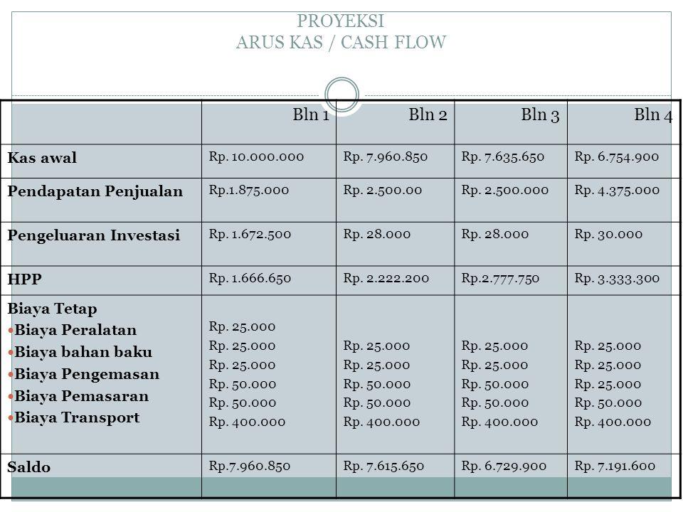 PROYEKSI ARUS KAS / CASH FLOW