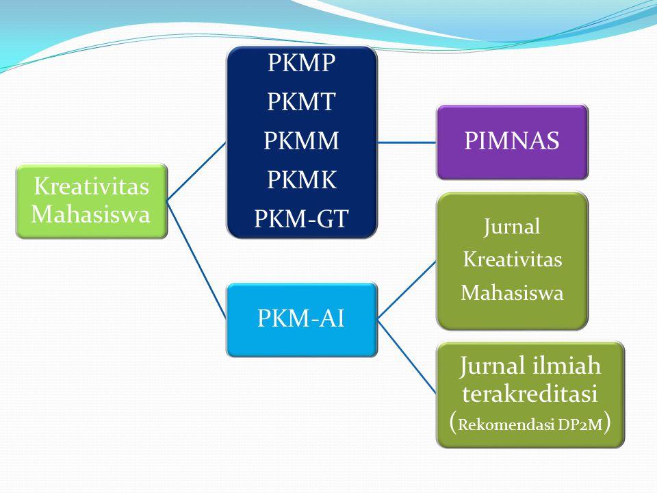 Kreativitas Mahasiswa PKMP PKMT PKMM PKMK PKM-GT PIMNAS PKM-AI
