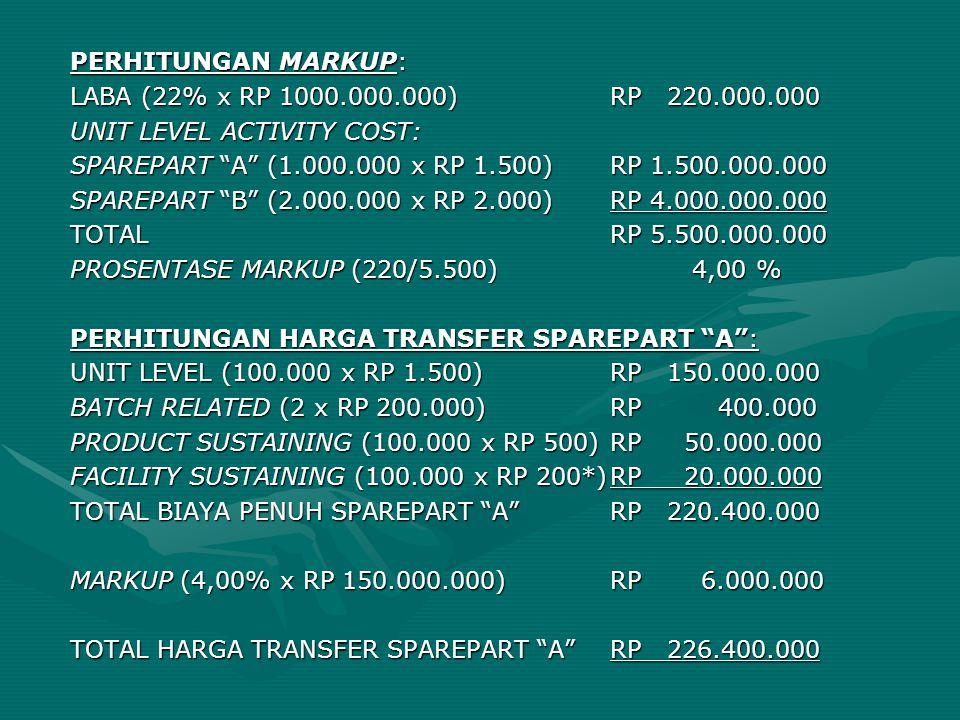 PERHITUNGAN MARKUP: LABA (22% x RP 1000.000.000) RP 220.000.000