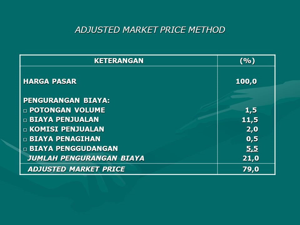 ADJUSTED MARKET PRICE METHOD