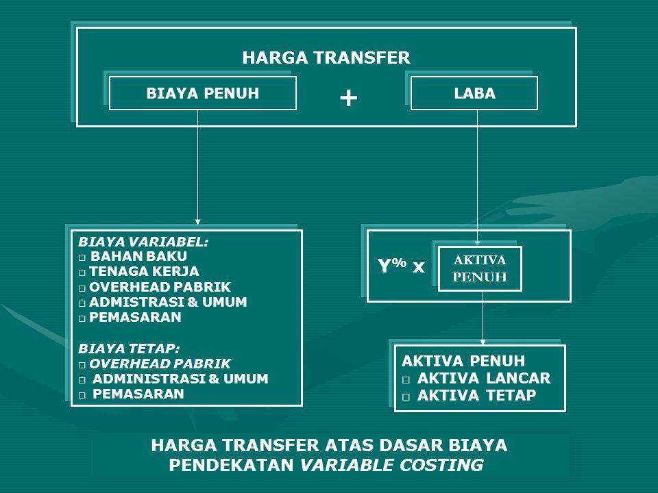 HARGA TRANSFER ATAS DASAR BIAYA PENDEKATAN VARIABLE COSTING