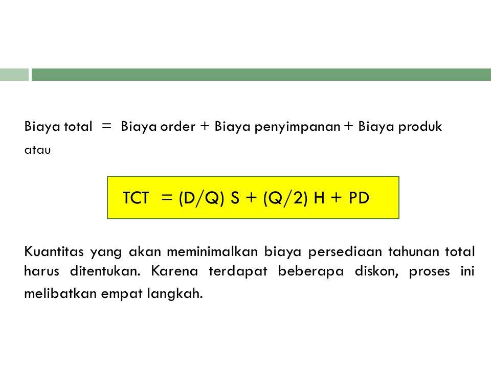 Biaya total = Biaya order + Biaya penyimpanan + Biaya produk
