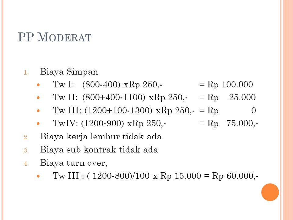 PP Moderat Biaya Simpan Tw I: (800-400) xRp 250,- = Rp 100.000