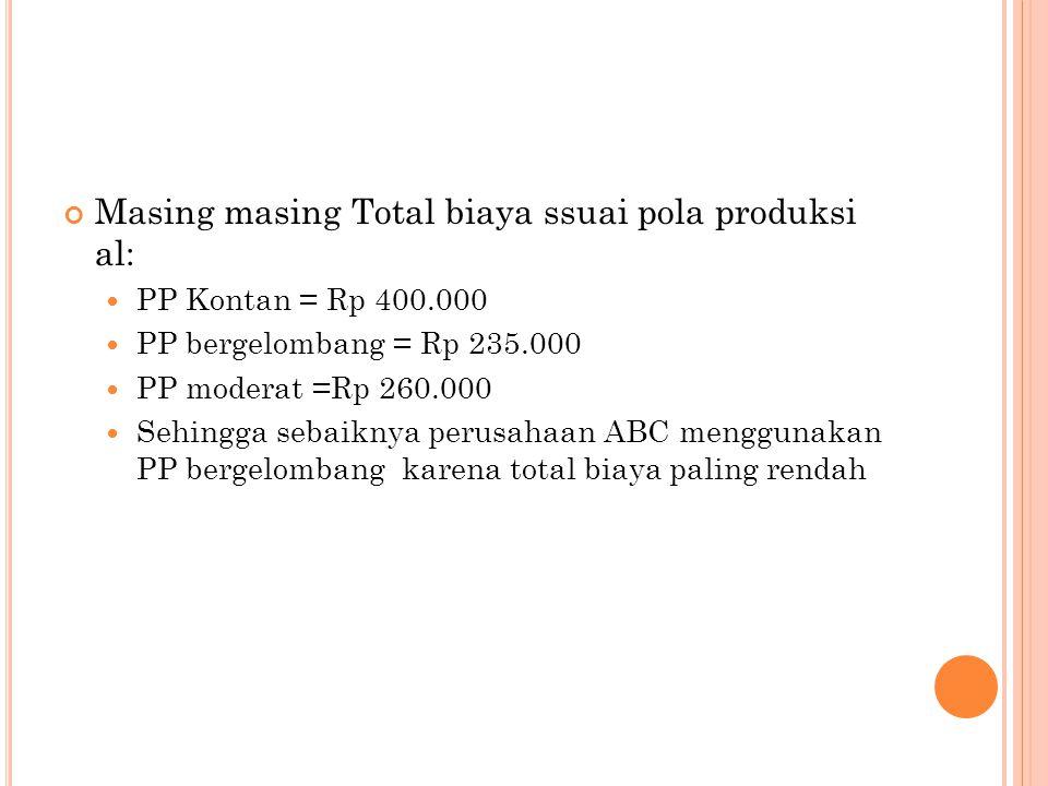 Masing masing Total biaya ssuai pola produksi al: