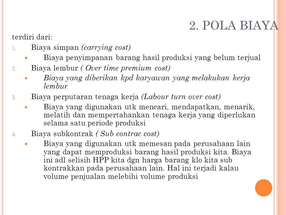2. POLA BIAYA terdiri dari: Biaya simpan (carrying cost)