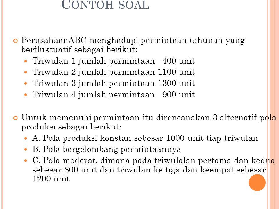 Contoh soal PerusahaanABC menghadapi permintaan tahunan yang berfluktuatif sebagai berikut: Triwulan 1 jumlah permintaan 400 unit.