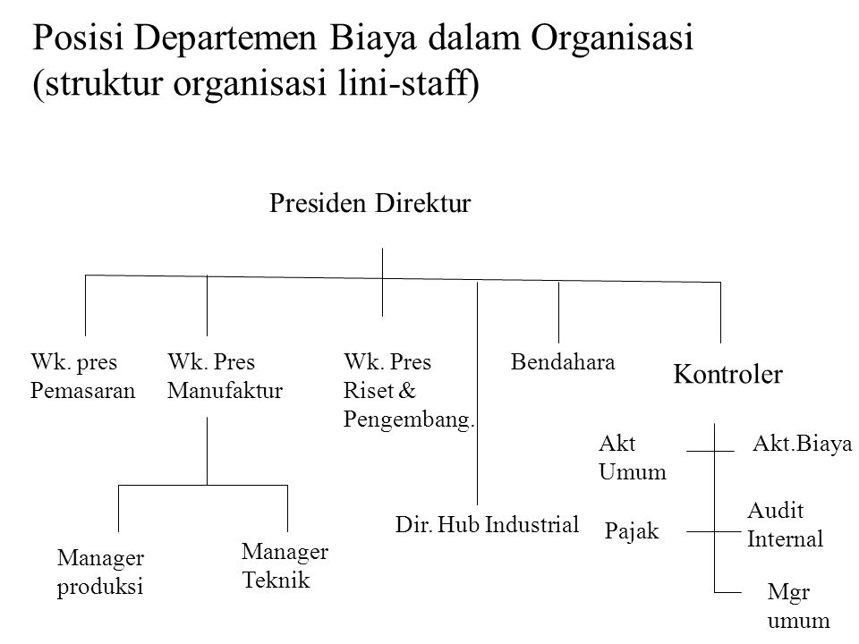 Posisi Departemen Biaya dalam Organisasi (struktur organisasi lini-staff)