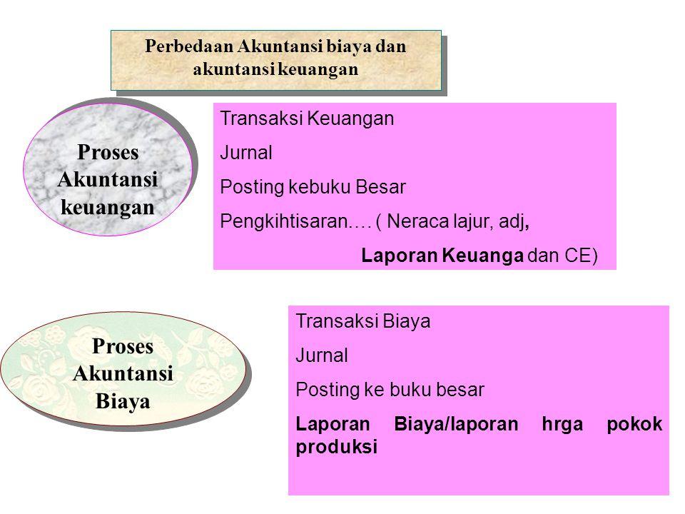Proses Akuntansi keuangan Proses Akuntansi Biaya