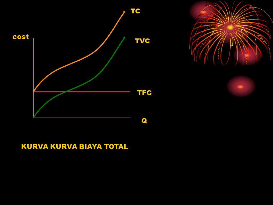 TC cost TVC TFC Q KURVA KURVA BIAYA TOTAL