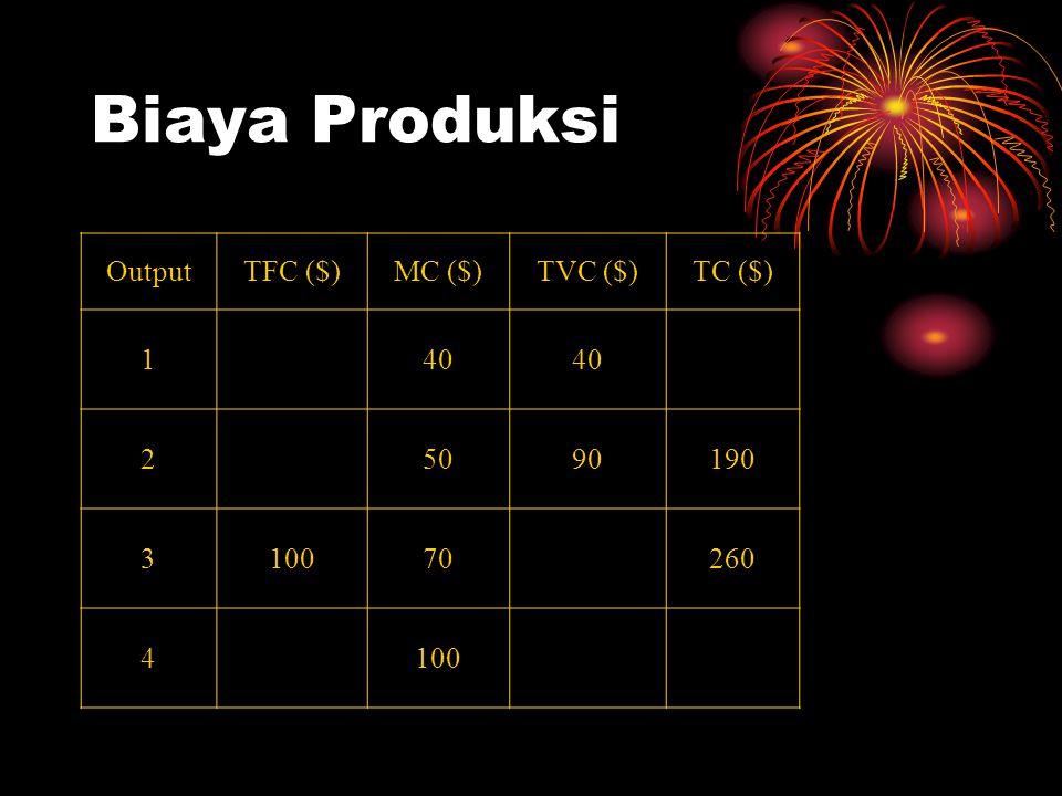 Biaya Produksi Output TFC ($) MC ($) TVC ($) TC ($) 1 40 2 50 90 190 3