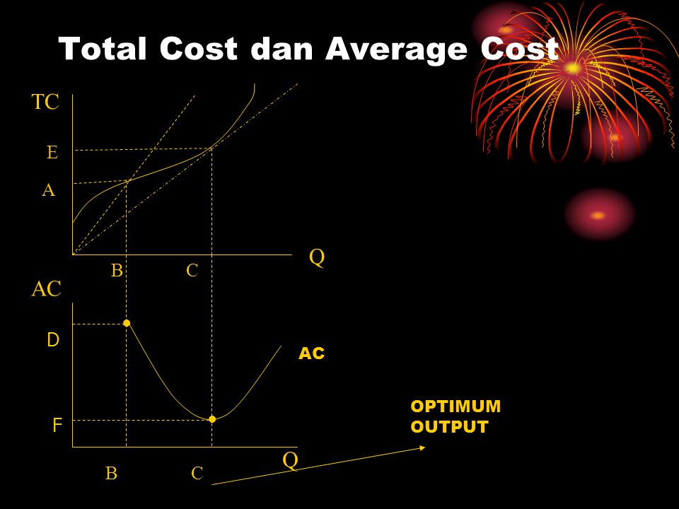 Total Cost dan Average Cost