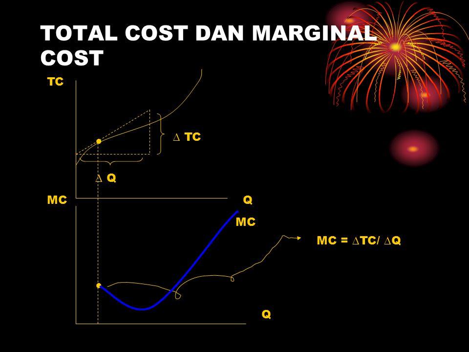 TOTAL COST DAN MARGINAL COST
