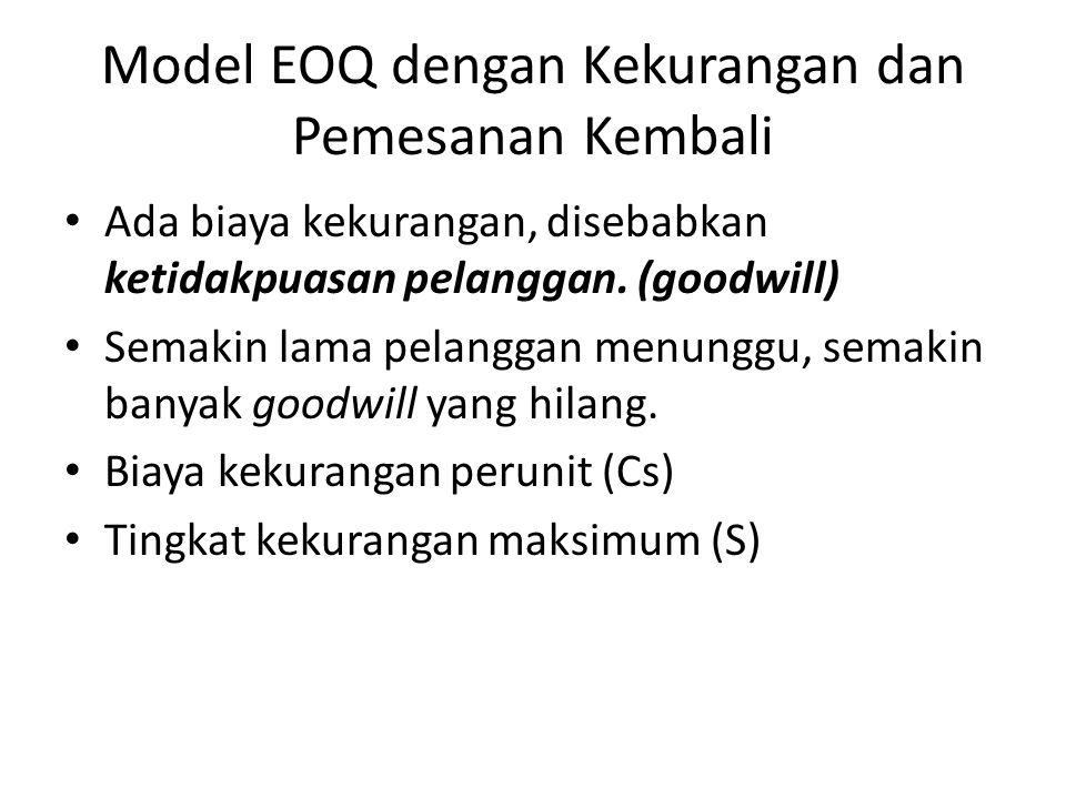 Model EOQ dengan Kekurangan dan Pemesanan Kembali