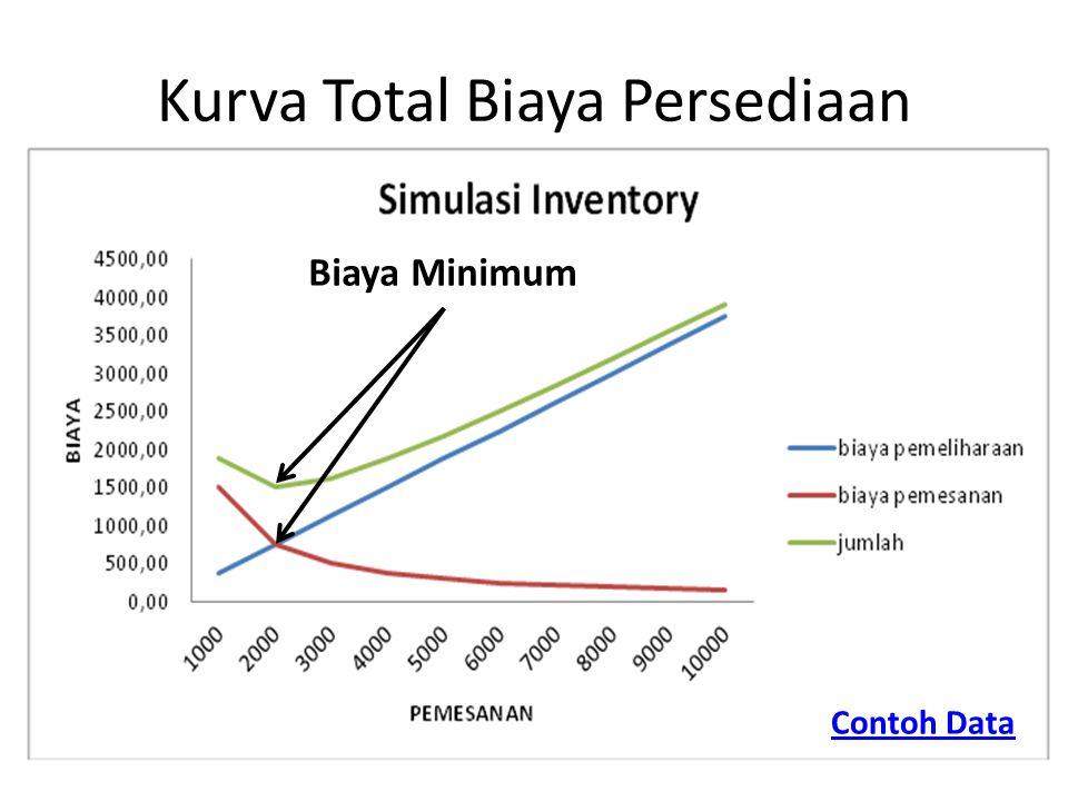 Kurva Total Biaya Persediaan