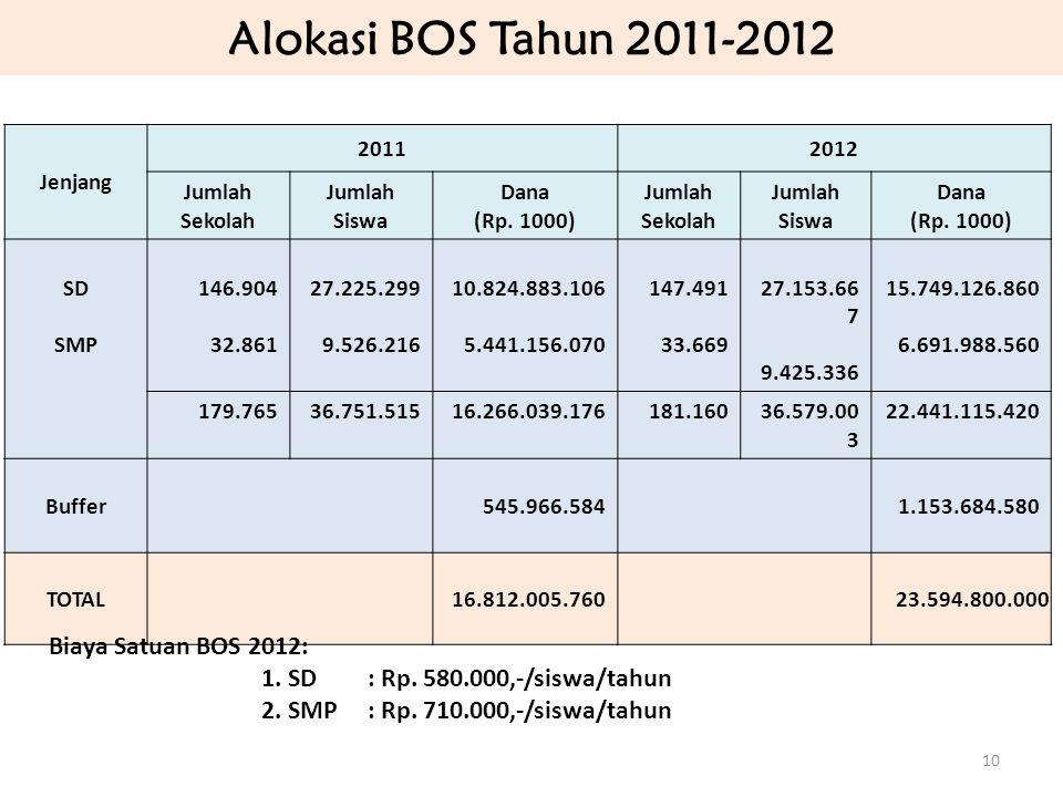 Alokasi BOS Tahun 2011-2012 Biaya Satuan BOS 2012: