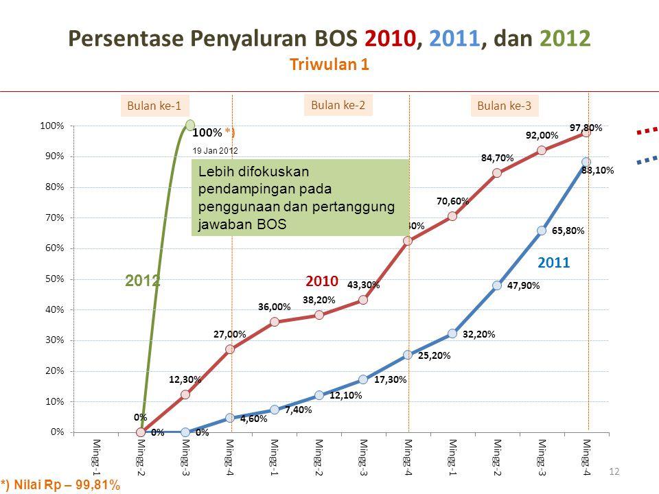 Persentase Penyaluran BOS 2010, 2011, dan 2012