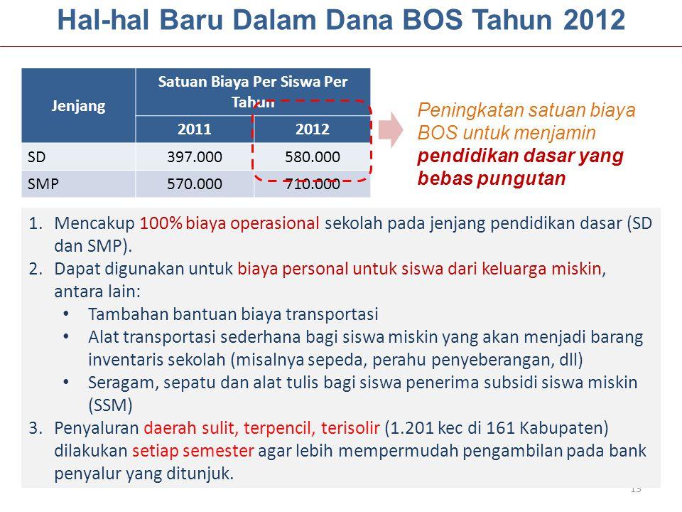 Hal-hal Baru Dalam Dana BOS Tahun 2012