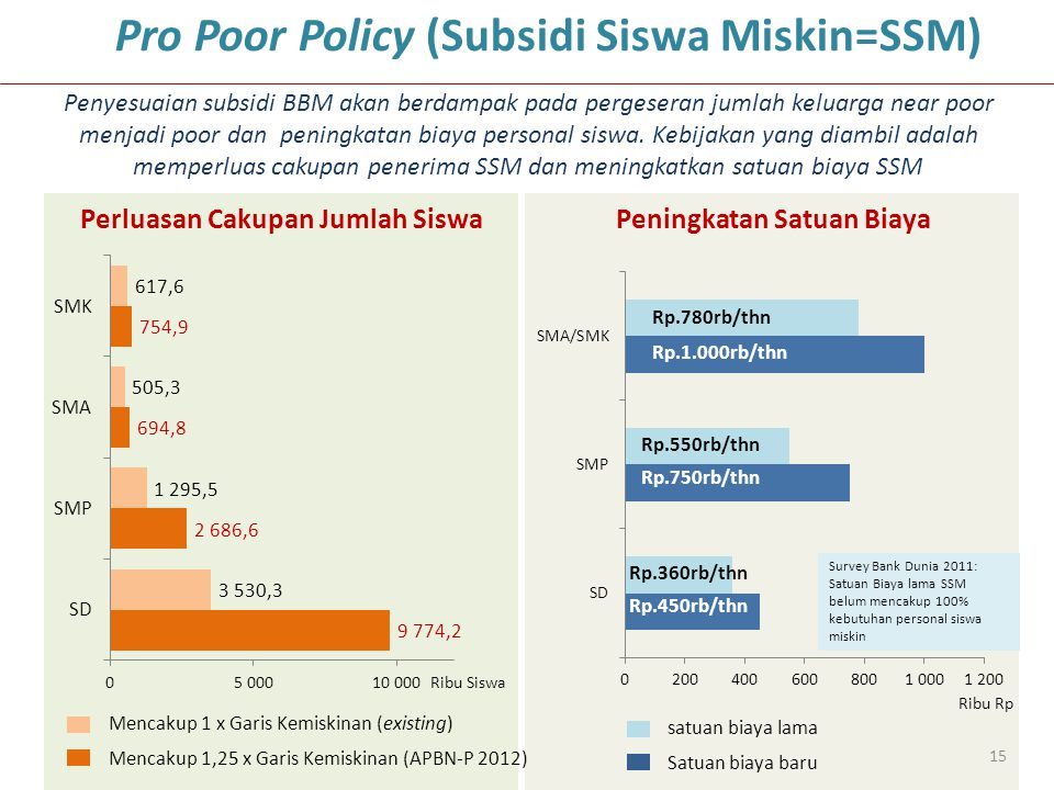 Pro Poor Policy (Subsidi Siswa Miskin=SSM)