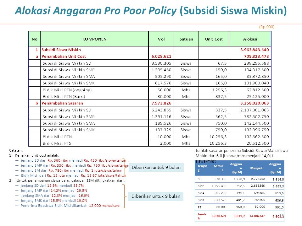 Alokasi Anggaran Pro Poor Policy (Subsidi Siswa Miskin)
