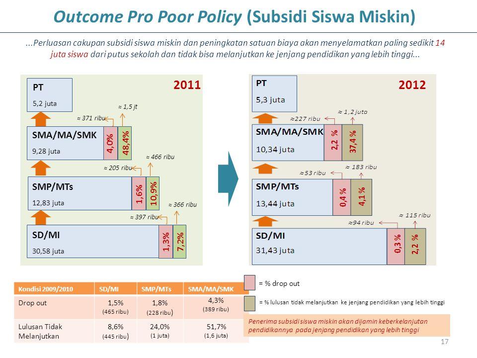 Outcome Pro Poor Policy (Subsidi Siswa Miskin)
